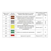Купить респиратор фильтрующий противогазовый РУ-6оМ (Тамбов)